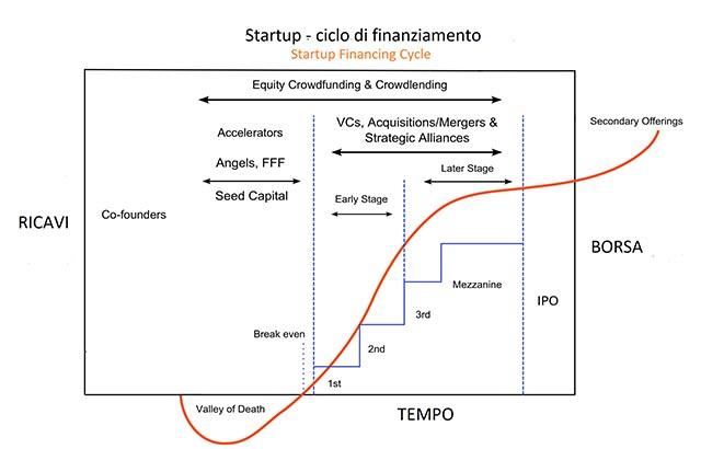 ciclo di finanziamento startup