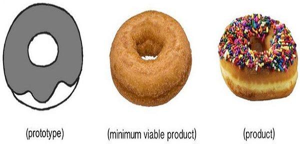 MVP minimum viable product come funziona