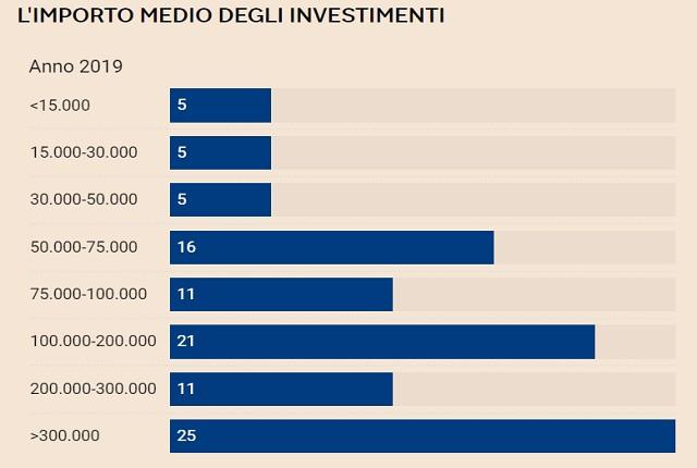 investitori informali italiani
