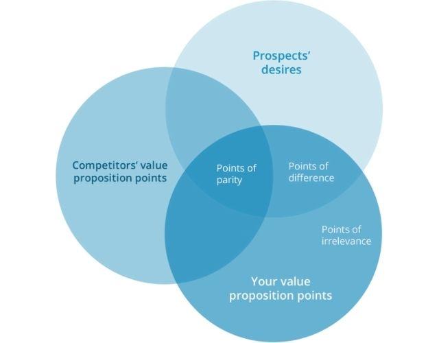 come costruire una Unique Value Proposition