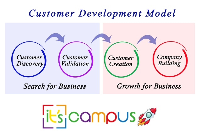 Customer Discovery and Development